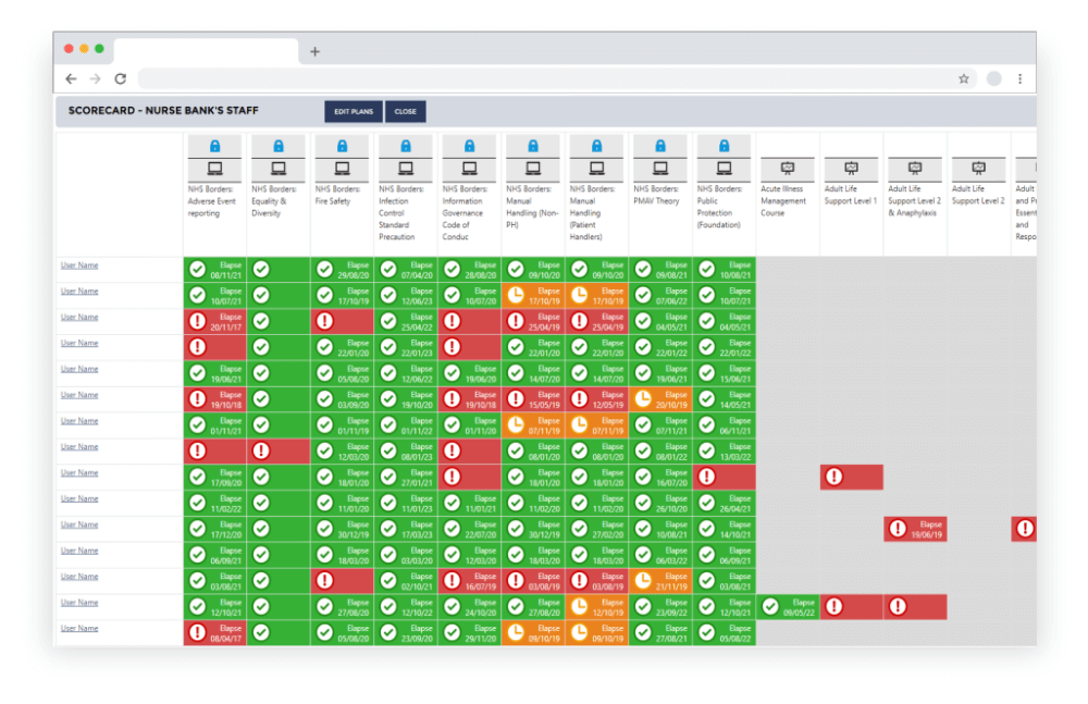 Image showing the compliance matrix from learnPro scorecard